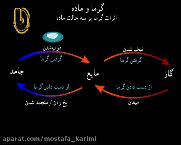 اثرات گرما بر سه حالت ماده