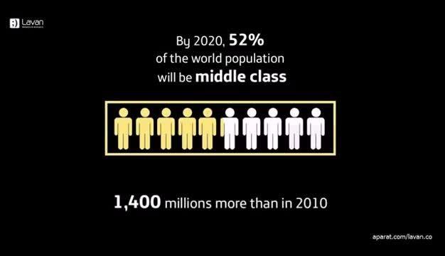 جهان در سال 2020