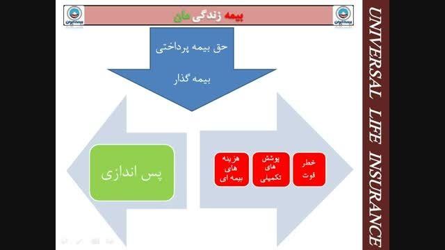 معرفی بیمه زندگی مان محصولی از بیمه ایران