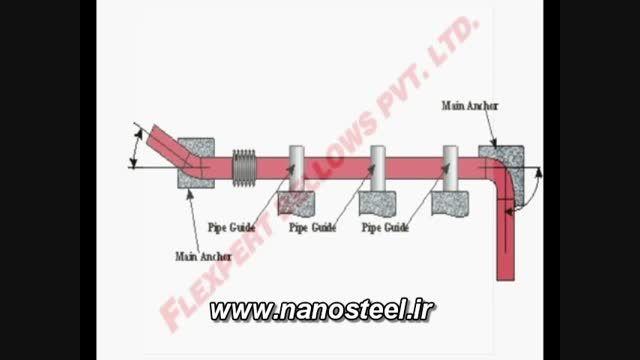 توضیح عملکرد لرزه گیر های خطوط لوله