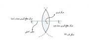 آموزش فیزیک1- فصل 5 (شکست نور)- درس4
