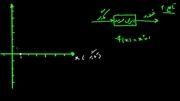 تابع ریاضی ۲ - نمایش تابع روی محورهای مختصات