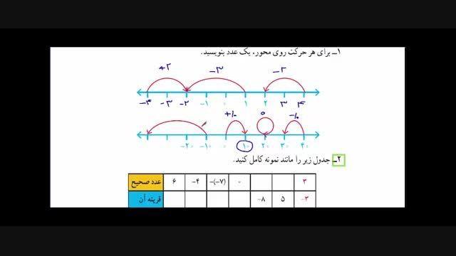 ریاضی هشتم - خلاصه فصل یک و دو