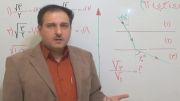 کنکور 92 تجربی  فیزیک  تست شکست نور  قسمت 2  مهندس دربندی