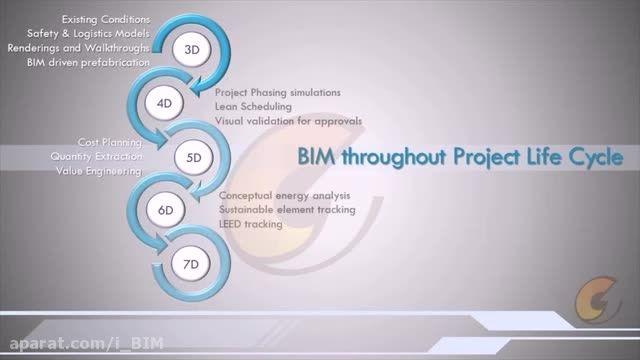 فواید مدل سازی اطلاعات ساختمان در مدیریت امکانات