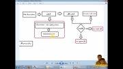 آموزش قفل سخت افزاری در#C-بخش متوسط-روش طراحی قفل سخت افزاری