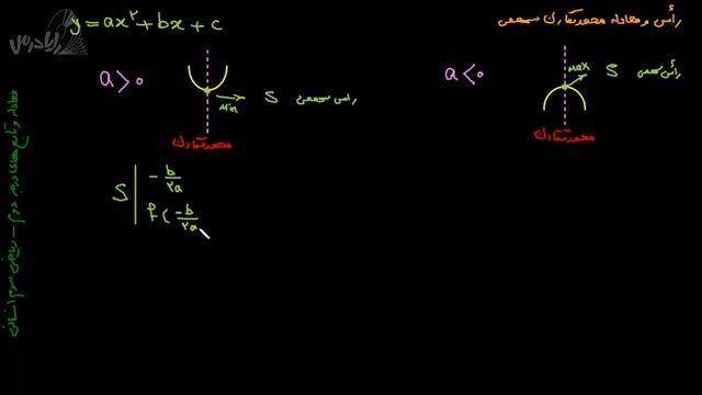 آموزش ریاضی 3 انسانی-راس و معادله محور تقارن سهمی