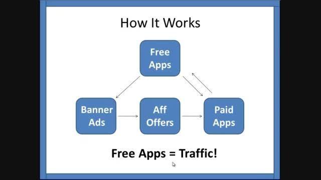 چگونه از یک نرم افزار رایگان کسب درآمد کنید