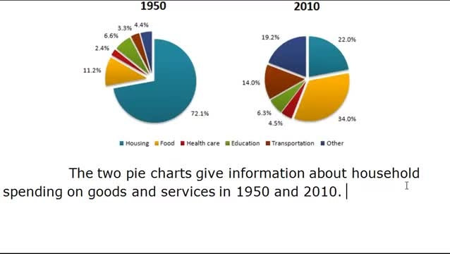 IELTS Writing task 1 - pie charts