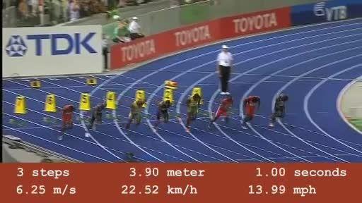 رکورد معروف اوسین بولت (رکورد دوی 100 متر)