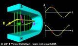 انیمیشن مولد جریان متناوب در فیزیک