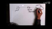 CCNA جلسه اول: مدل شبکه ای TCP/IP - بخش اول
