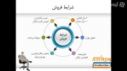 شرایط  وتسهیلات فروش ماشین آلات توسط کرفت مولر در ایران