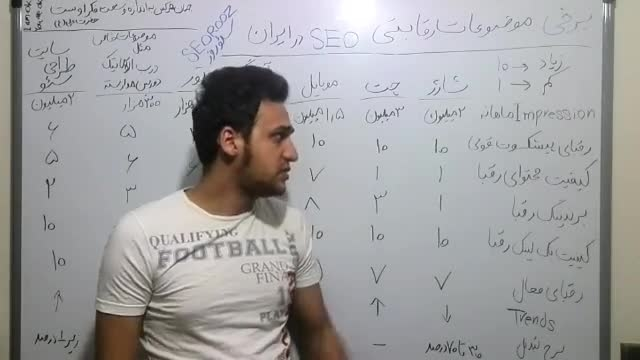 موضوعات رقابتی سئو در ایران