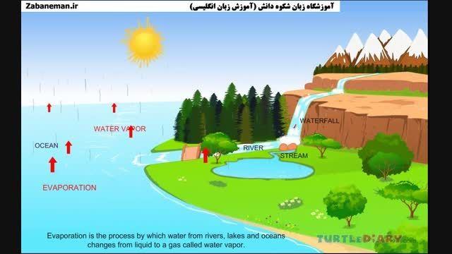 Water Cycle چرخه آب zabaneman.ir