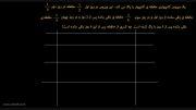 آموزش ریاضی - سوال 3 صفحه ی 19 کتاب همگام ششم