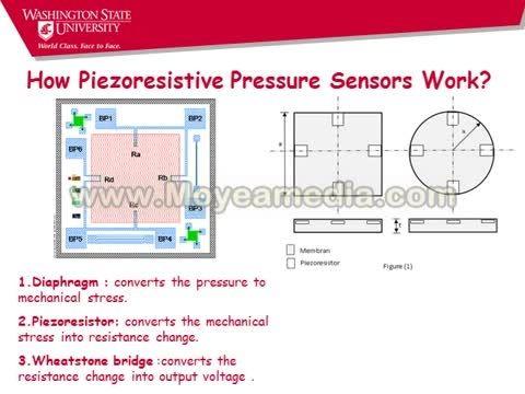 سنسور فشار پیزوالکتریک ممز