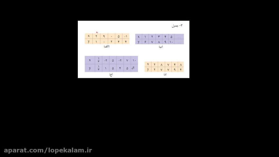 ریاضی دوم دبیرستان - مقدمات تابع