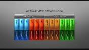 بیمه زندگی مان - بیمه ایران