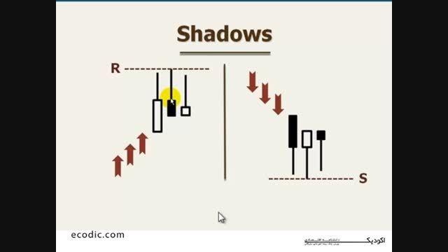 سایه ها shadows  در نمودارهای بازار سرمایه