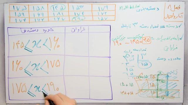 آموزش ریاضی پایه هشتم - فصل هشتم -بخش اول-دسته بندی داده ها و تعیین حدود دسته ها