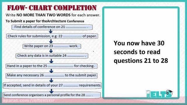 دانلود رایگان دوره کامل آموزش IELTS - لیسنینگ -سوالات فلو چارت (Flow Chart)