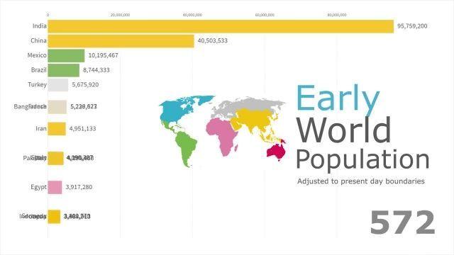 جمعیت اولیه جهان چقدر بوده است ؟