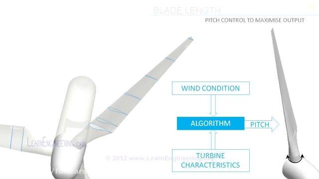 توربین های بادی چگونه کار میکنند؟