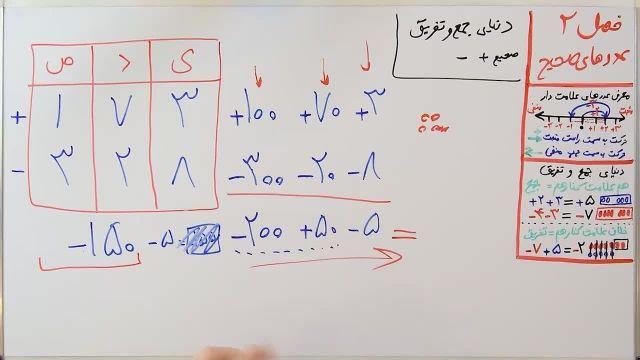 آموزش ریاضی پایه هفتم - فصل دوم- بخش سوم - گسترده کردن و نکات جمع و تفریق