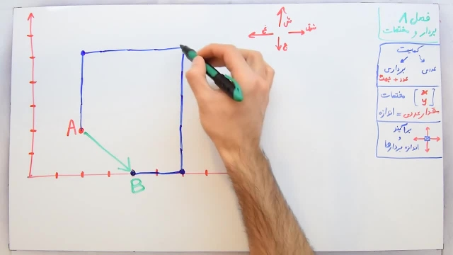 آموزش ریاضی پایه هفتم - فصل هشتم- بخش دوم -برآیند بردار ها