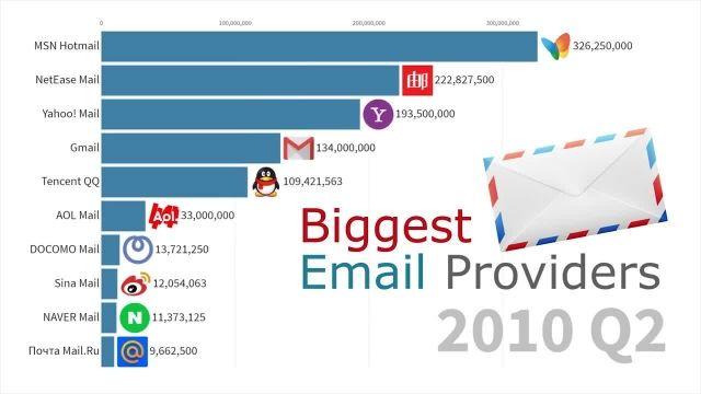 بهترین ارائه کنندگان سرویس ایمیل را بشناسید!