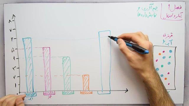 آموزش ریاضی پایه هفتم - فصل نهم- بخش اول -جمع آوری و نمایش داده های آماری