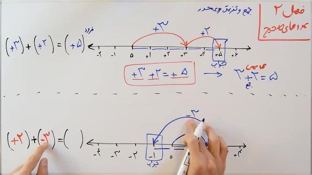 آموزش ریاضی پایه هفتم - فصل دوم- بخش اول - معرفی عددهای مثبت و منفی روی محور
