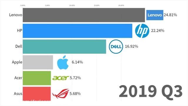 پر فروش ترین برند های کامپیوتر  در دنیا