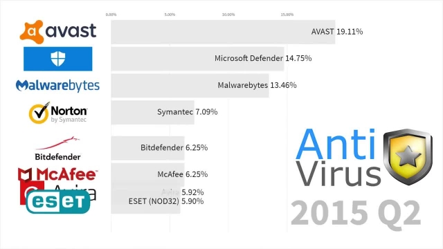 برترین و  قوی ترین آنتی ویروس های دنیا تا سال 2019