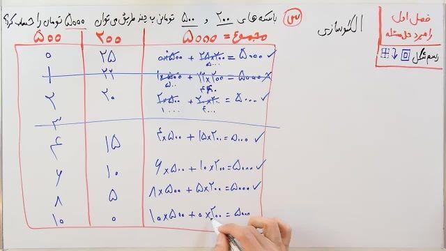 آموزش ریاضی پایه هفتم - فصل اول - بخش دوم - راهبرد الگوسازی