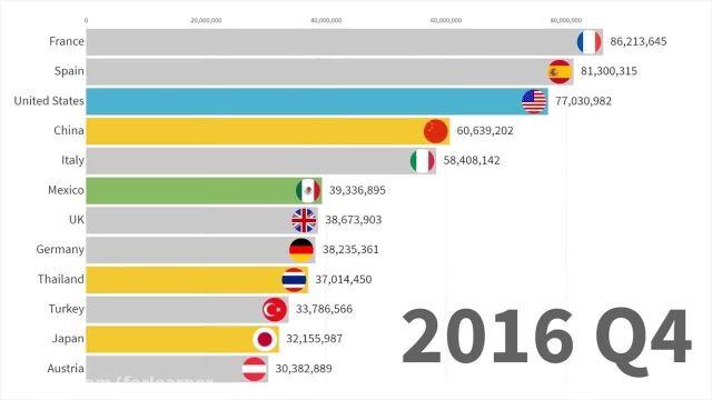 بهترین کشورهای دنیا از سال (1991 تا 2020)