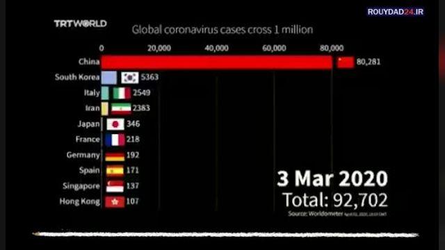 سرعت انتقال ویروس کرونا در جهان