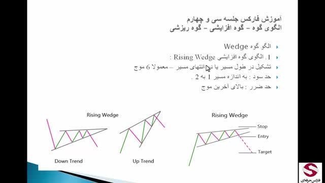 34. الگوی گوه صعودی یا افزایشی و ریزشی-متوسطه