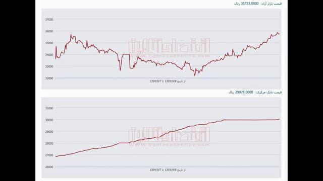 نمودار تغییرات نرخ دلار در یک سال