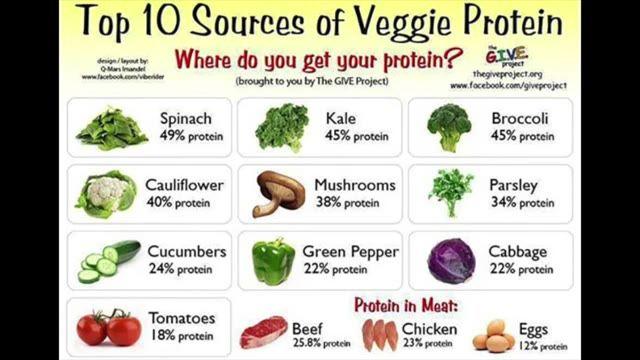 بهترین رژیم غذایی برای لاغری چیست؟