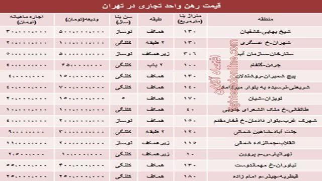 نرخ رهن و اجاره واحد تجاری در تهران