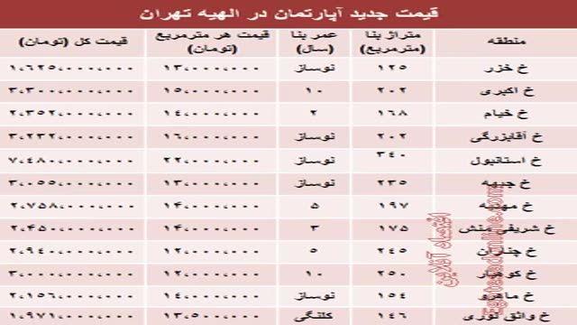 آپارتمان در الهیه تهران متری چند؟
