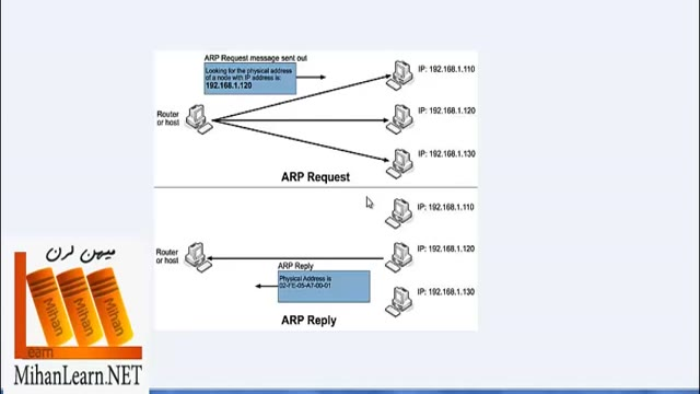 پروتکل ARP