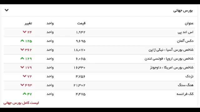 بورس جهانی - جمعه 03 مهر 1394
