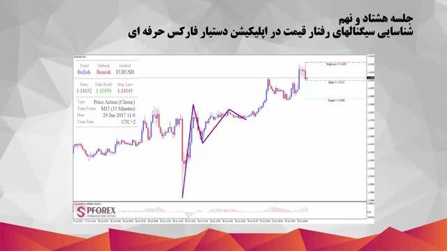 89.سیگنالهای رفتار قیمت در اپلیکیشن دستیار فارکس حرفه ای
