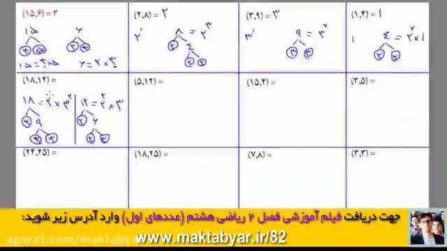 آموزش ریاضی هشتم | فصل دوم: عدد اول | گرفتن ب م م