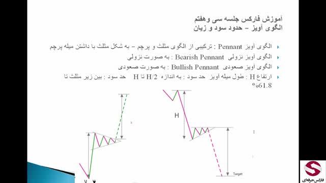 37. الگوی Pennant Pattern پرچم سه گوش الگوی آویز-متوسطه