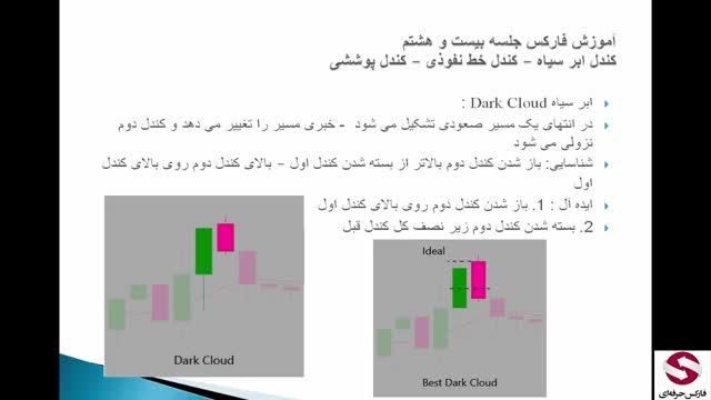 28 . کندل یا الگوی ابر سیاه خط نفوذی پوششی-متوسطه