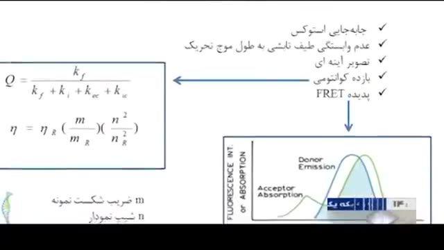 Iran made Nano drug carriers using laser spectroscopy نانو حامل دارو طیف نگاری لیزری ایران